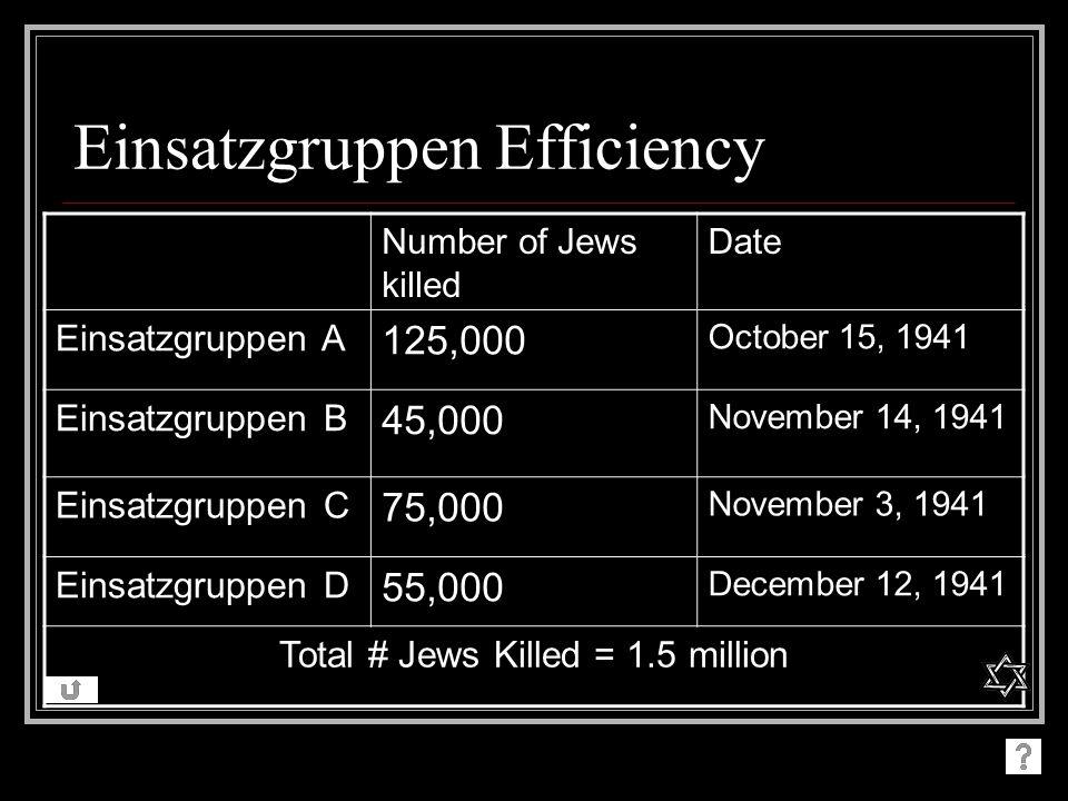 Einsatzgruppen Efficiency