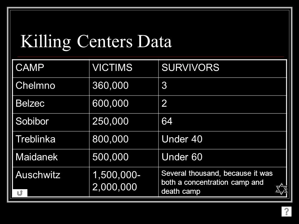 Killing Centers Data CAMP VICTIMS SURVIVORS Chelmno 360,000 3 Belzec
