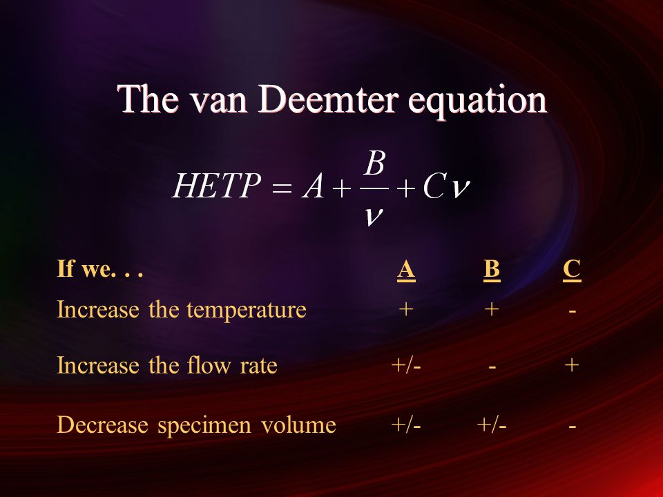 The van Deemter equation
