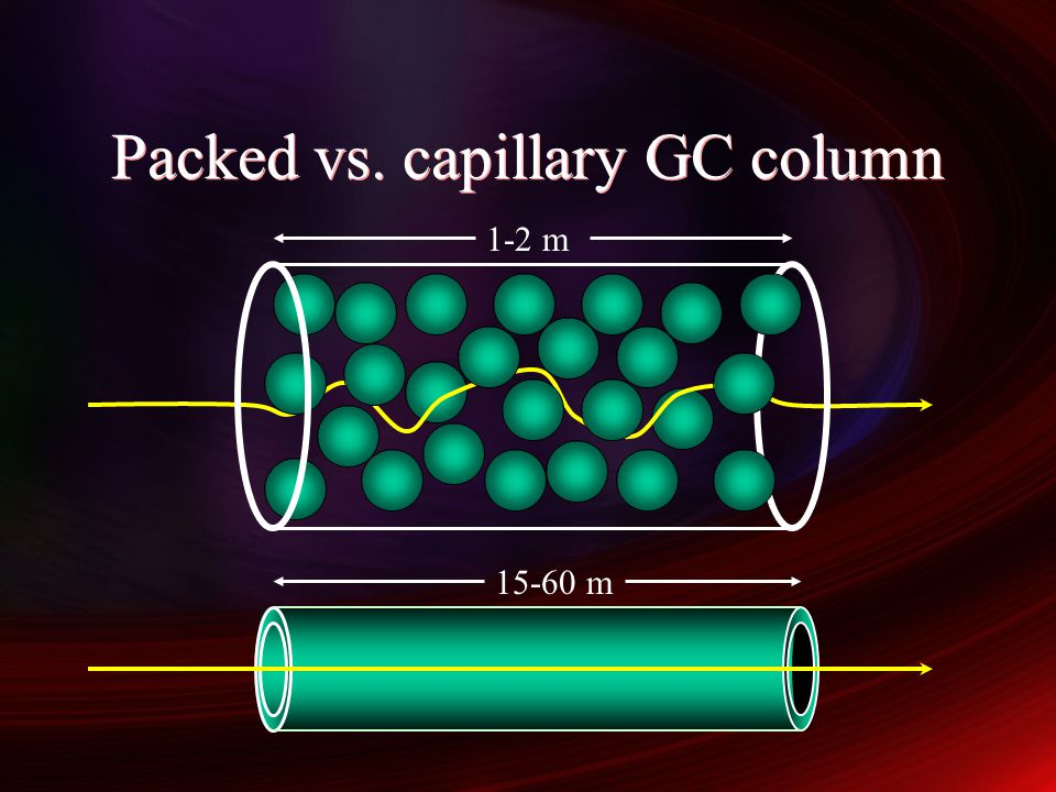 Packed vs. capillary GC column