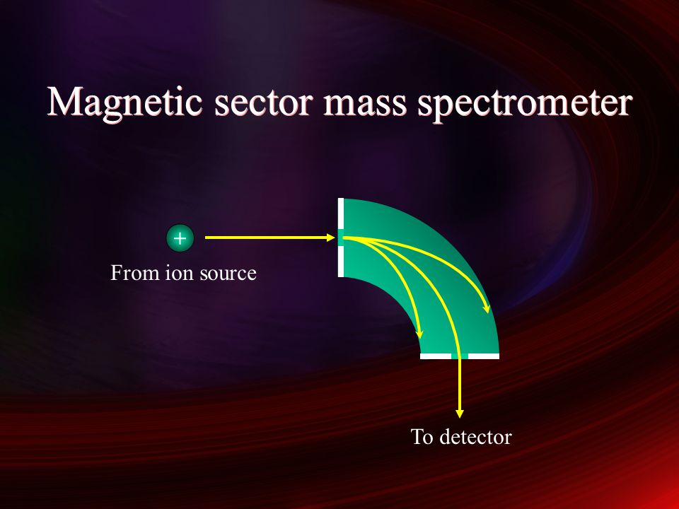 Magnetic sector mass spectrometer