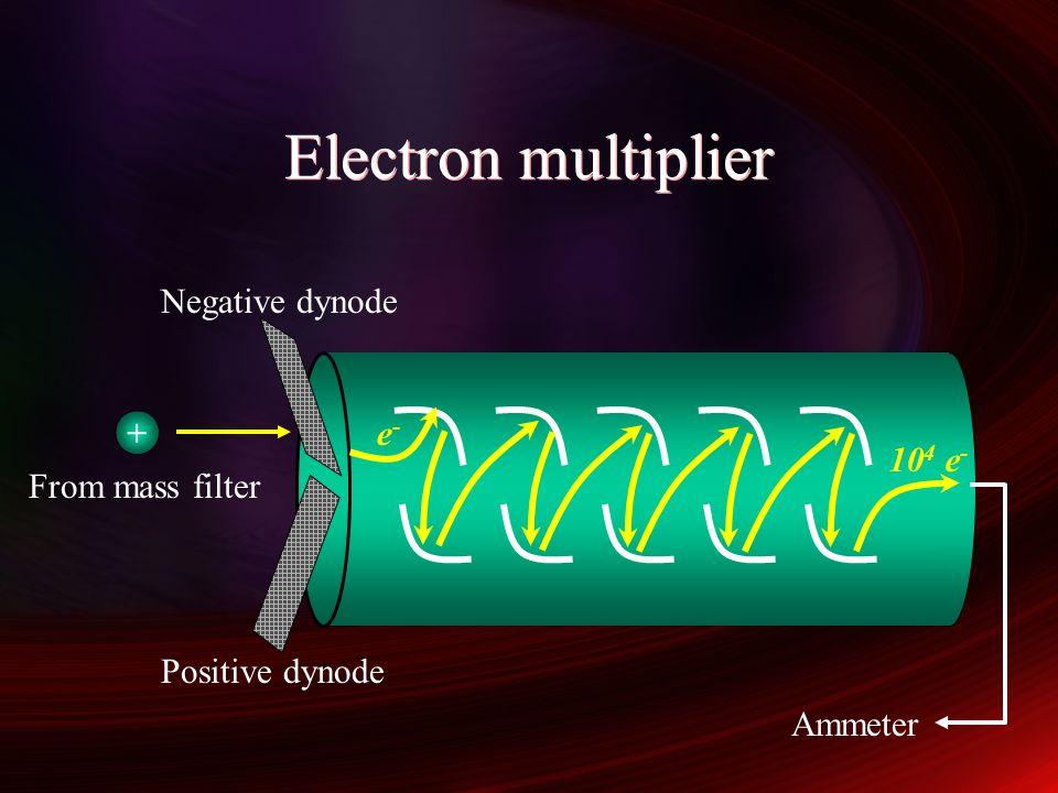 Electron multiplier Negative dynode + From mass filter e- 104 e-