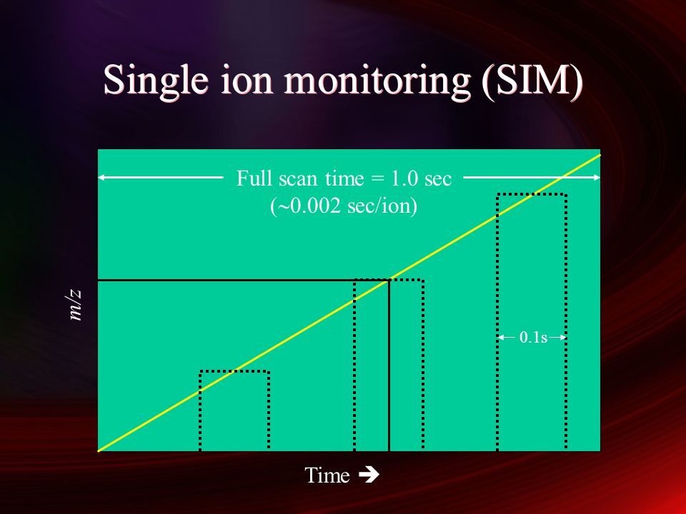 Single ion monitoring (SIM)