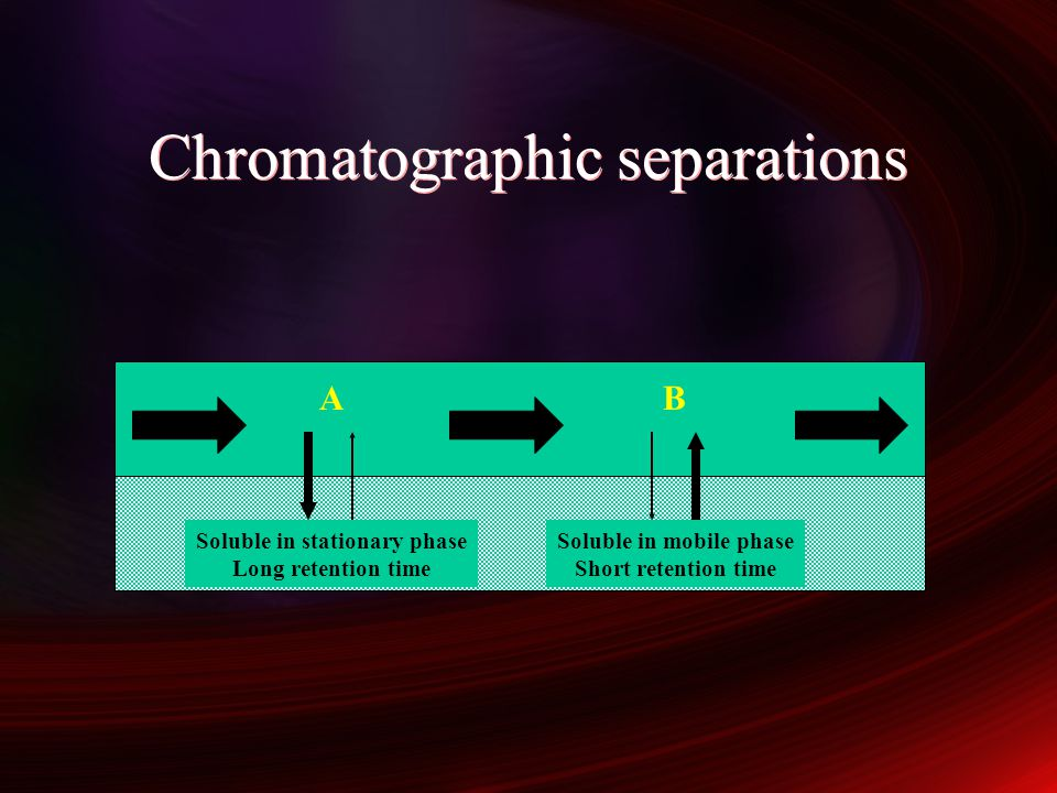 Chromatographic separations