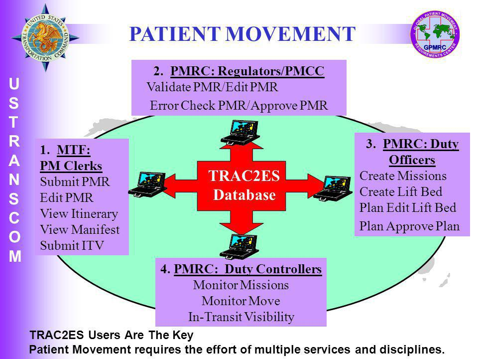 2. PMRC: Regulators/PMCC 4. PMRC: Duty Controllers