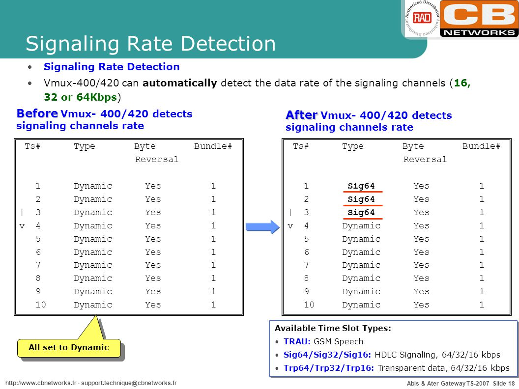 Signaling Rate Detection