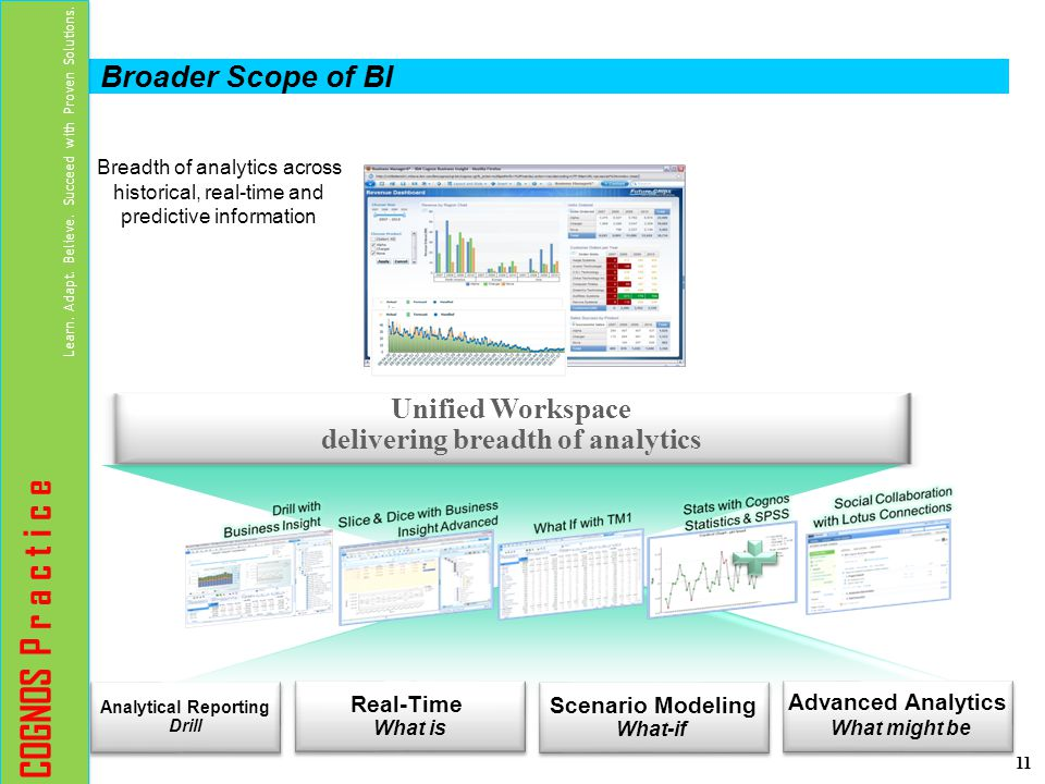 Unified Workspace delivering breadth of analytics