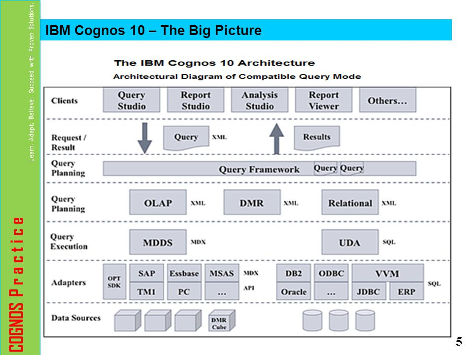 COGNOS P R A C T I C E IBM Cognos Gowri P Sankari Ppt Download - Cognos architecture diagram