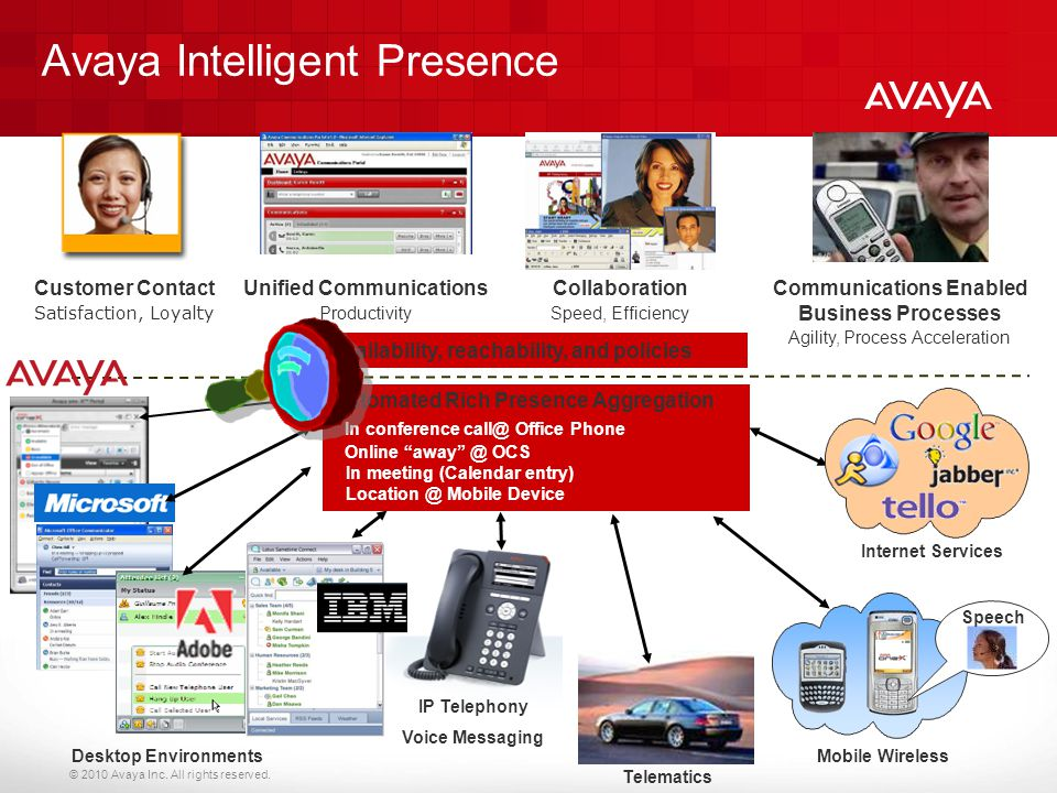 Avaya Intelligent Presence