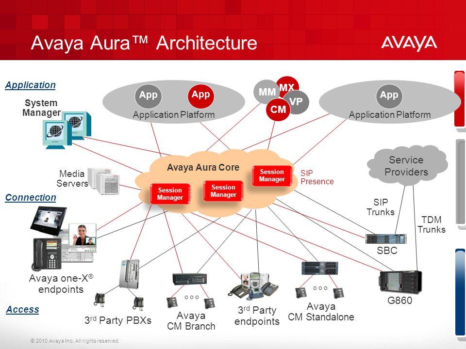 Avaya Aura™ Architecture