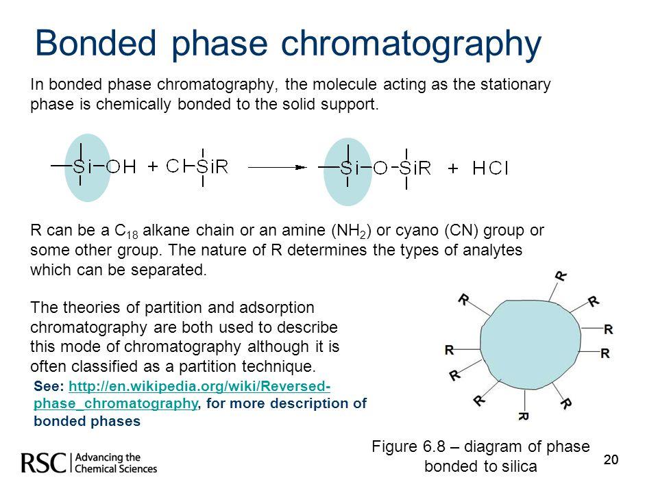 Bonded phase chromatography