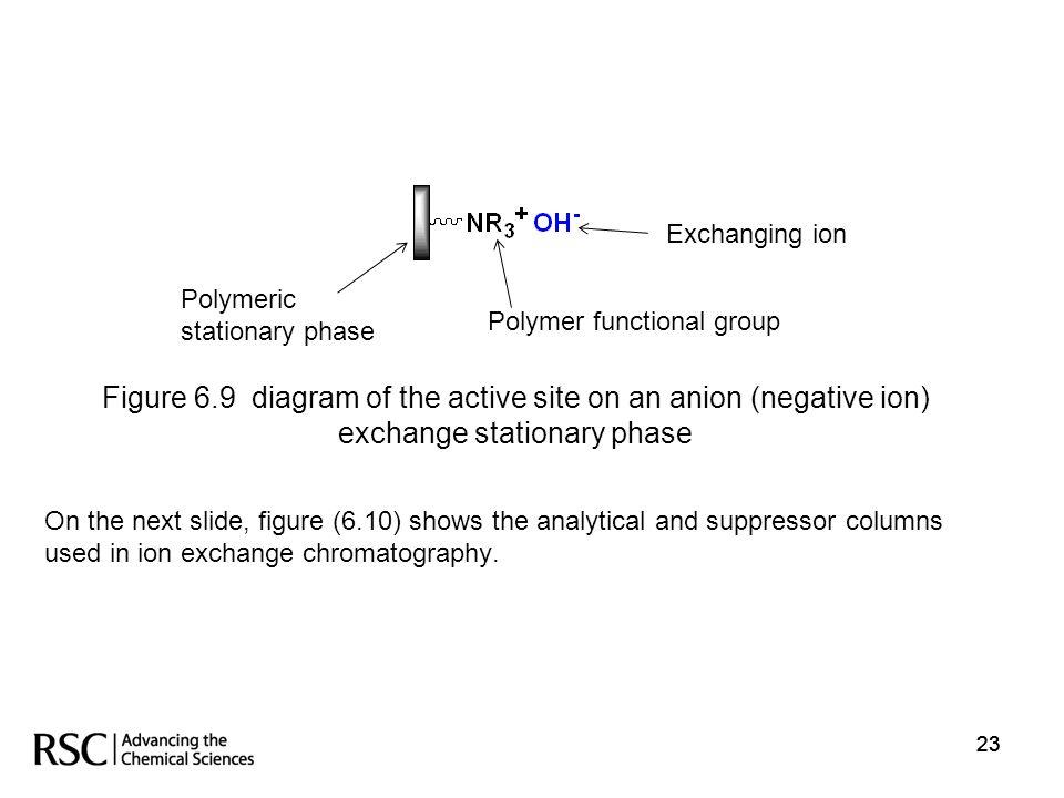 Polymeric stationary phase