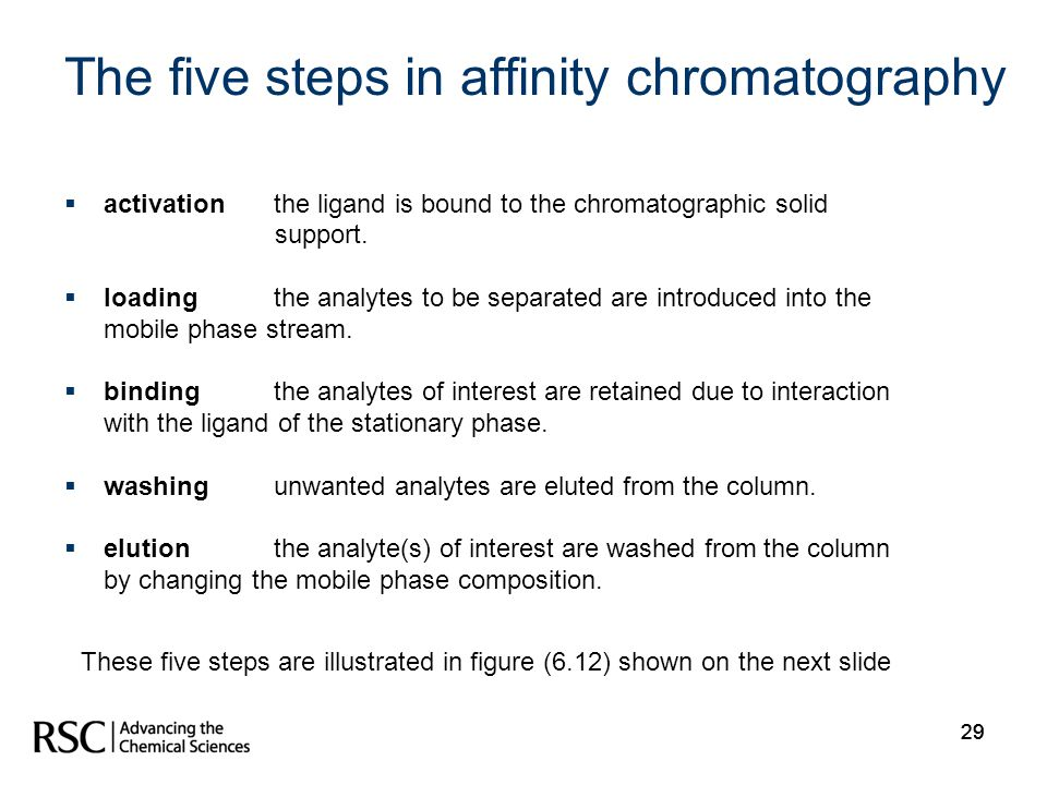 The five steps in affinity chromatography