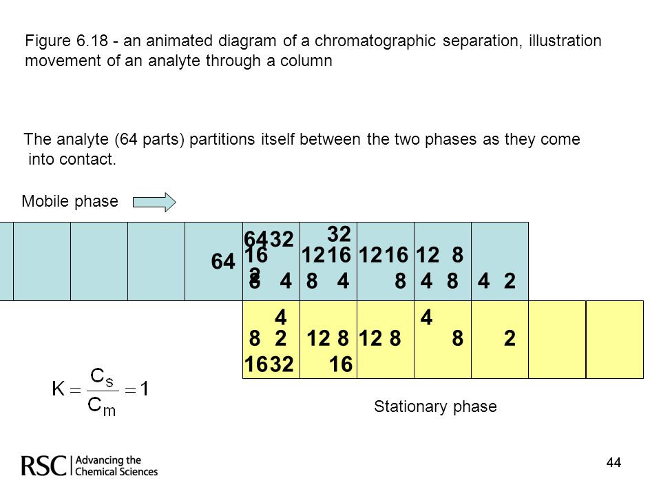 Figure 6.18 - an animated diagram of a chromatographic separation, illustration