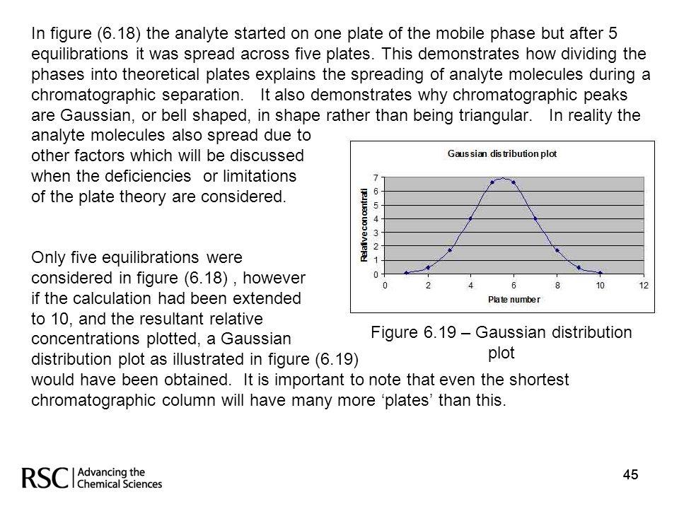 Figure 6.19 – Gaussian distribution
