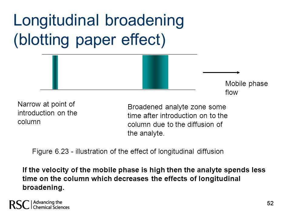 Longitudinal broadening (blotting paper effect)