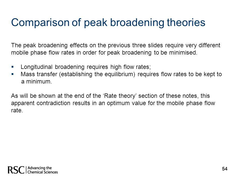 Comparison of peak broadening theories
