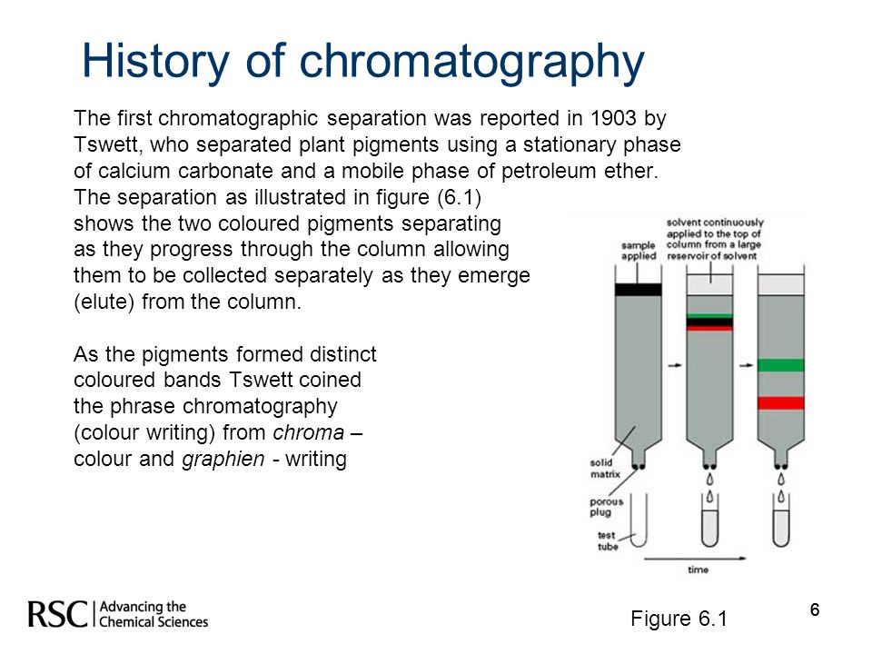 History of chromatography