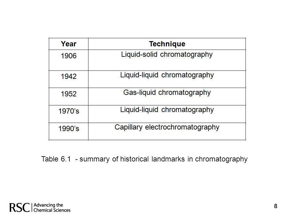 Table 6.1 - summary of historical landmarks in chromatography