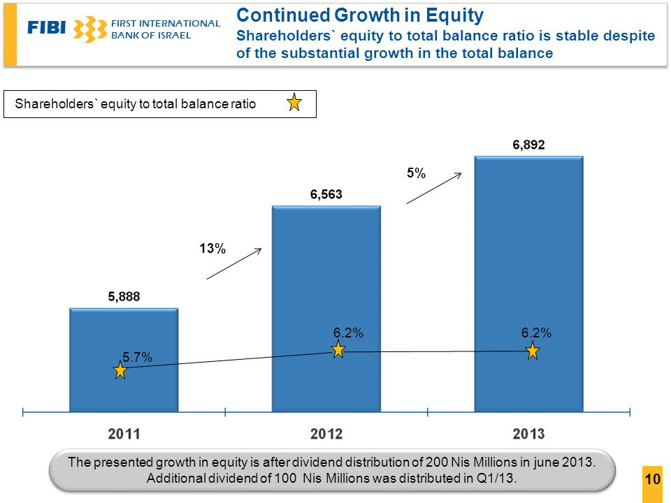 Continued Growth in Equity