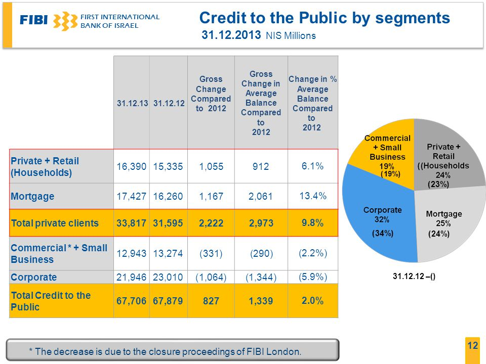 Credit to the Public by segments 31.12.2013 NIS Millions