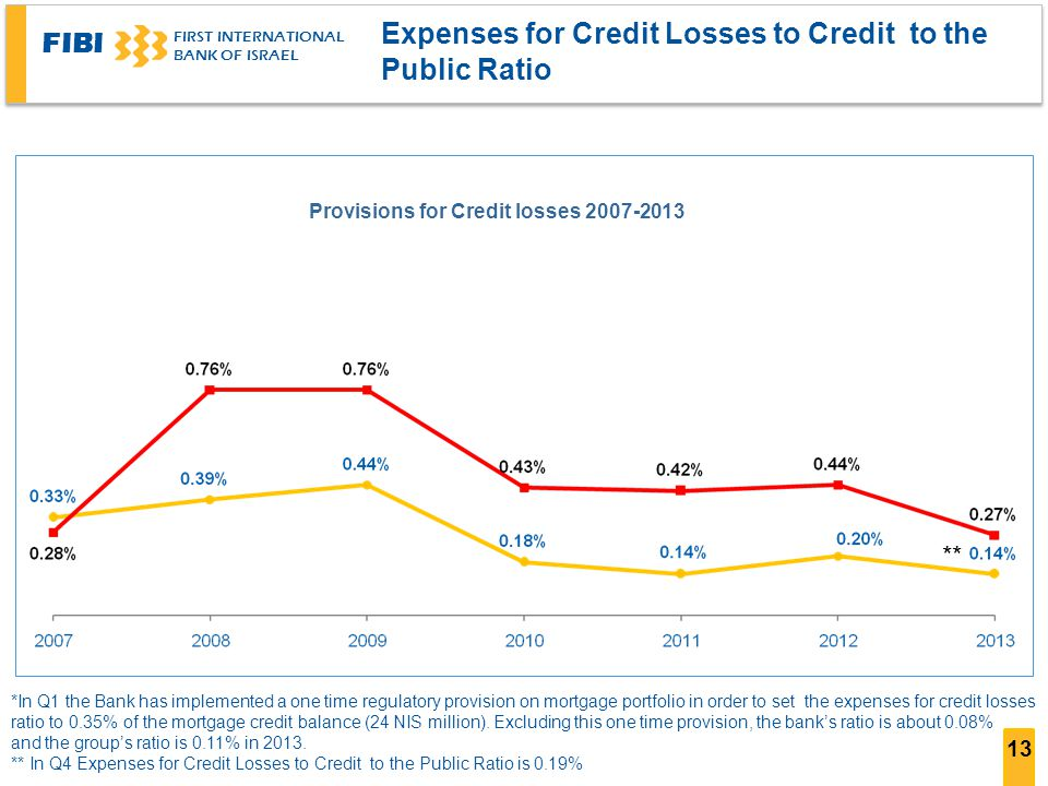 Provisions for Credit losses 2007-2013