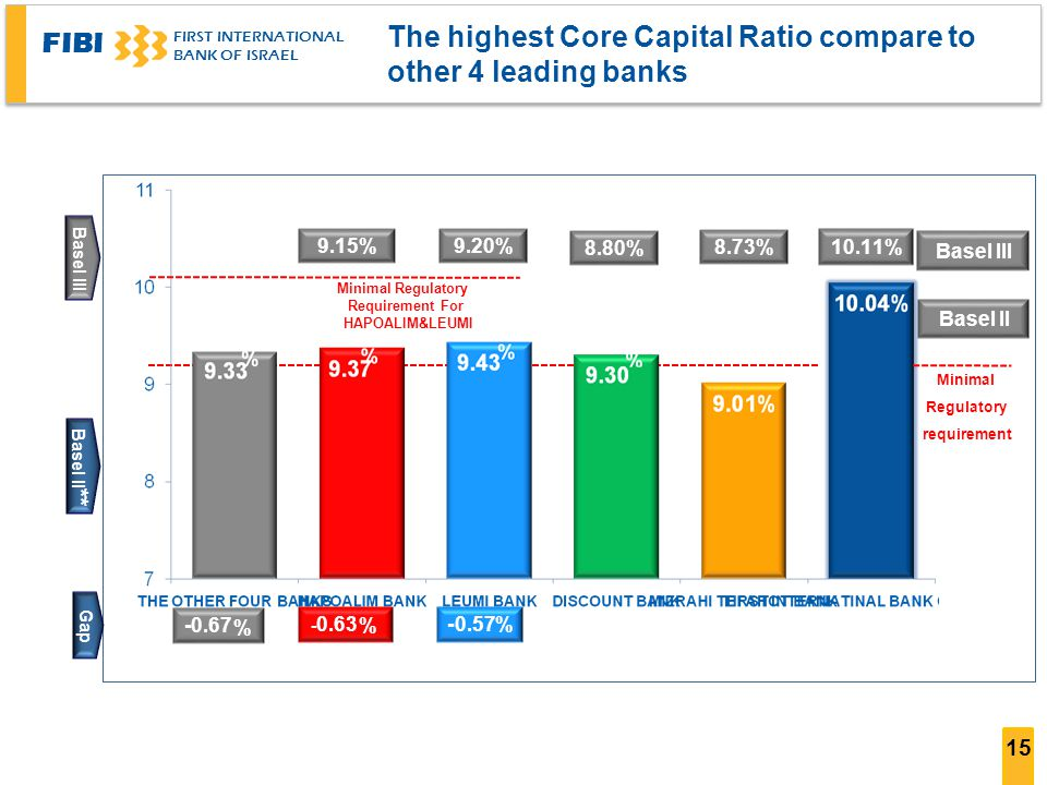 The highest Core Capital Ratio compare to other 4 leading banks