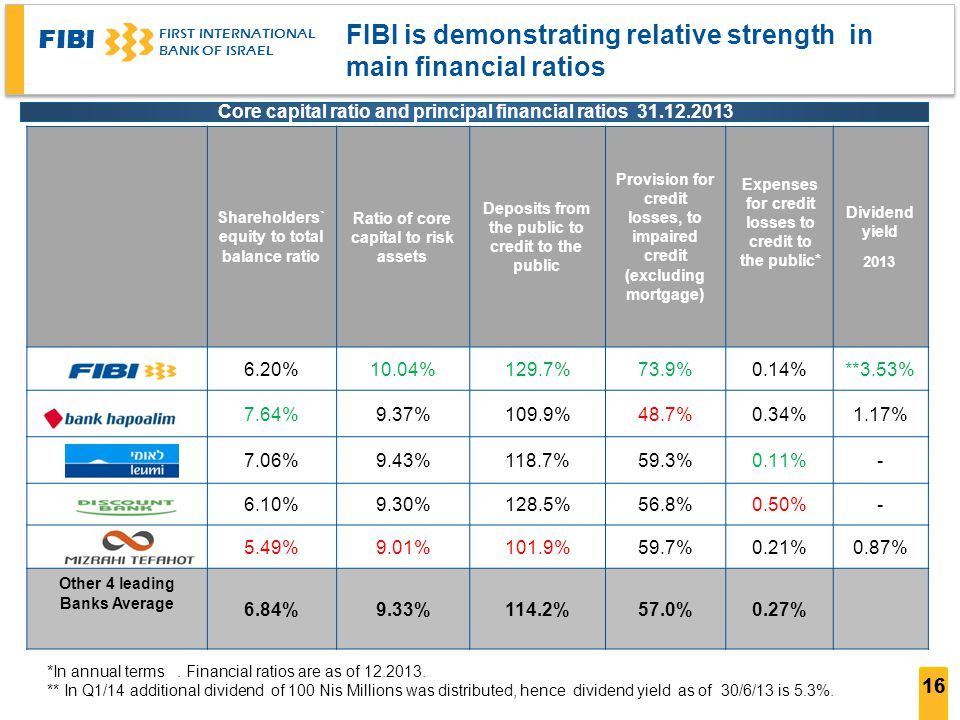 FIBI is demonstrating relative strength in main financial ratios