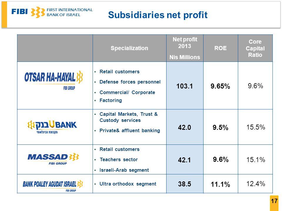 Subsidiaries net profit