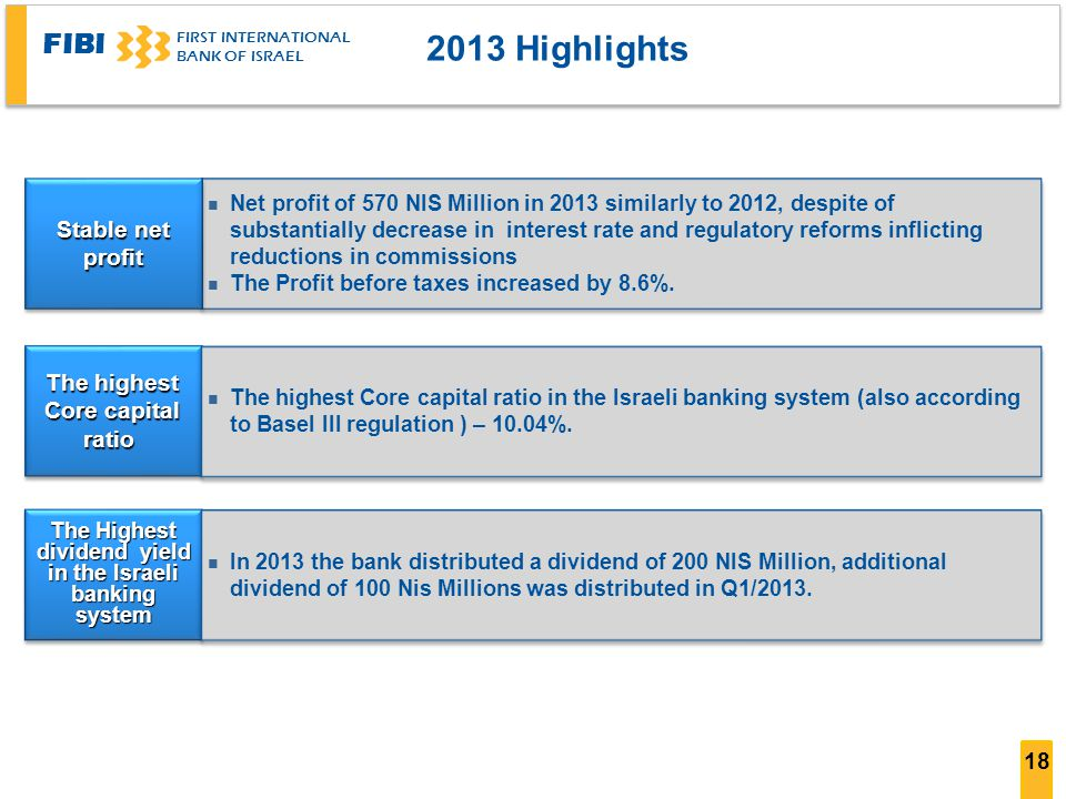 2013 Highlights Stable net profit The highest Core capital ratio