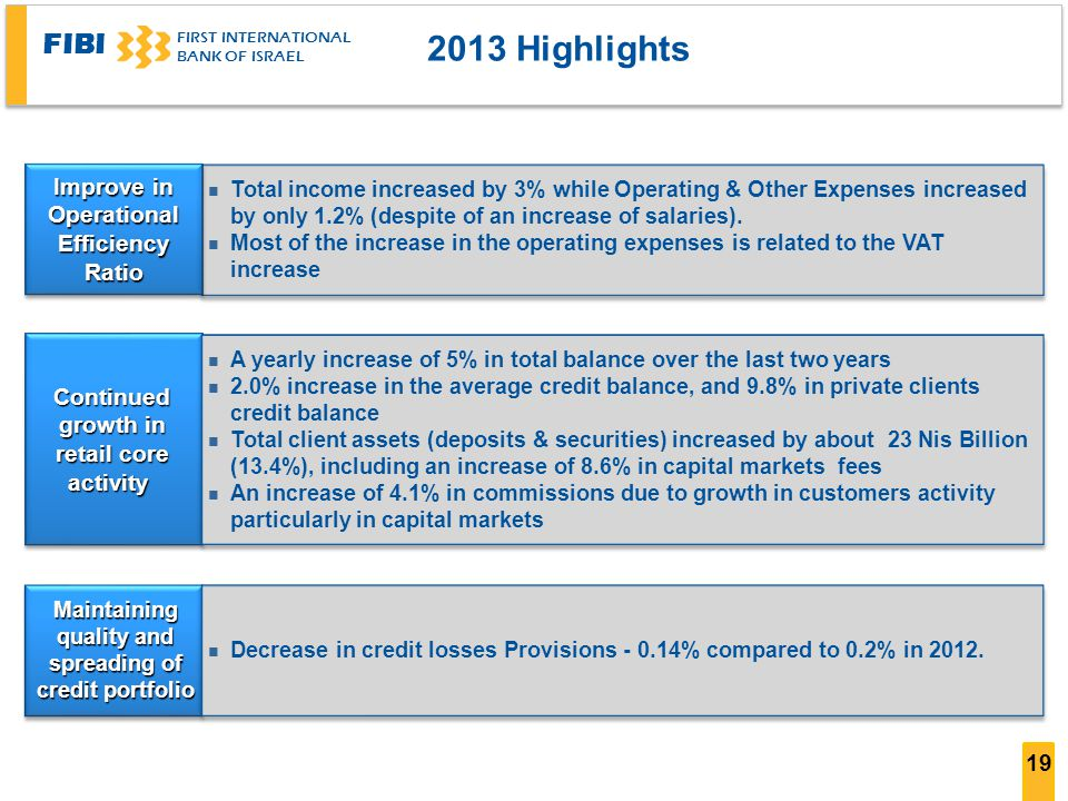 2013 Highlights Improve in Operational Efficiency Ratio