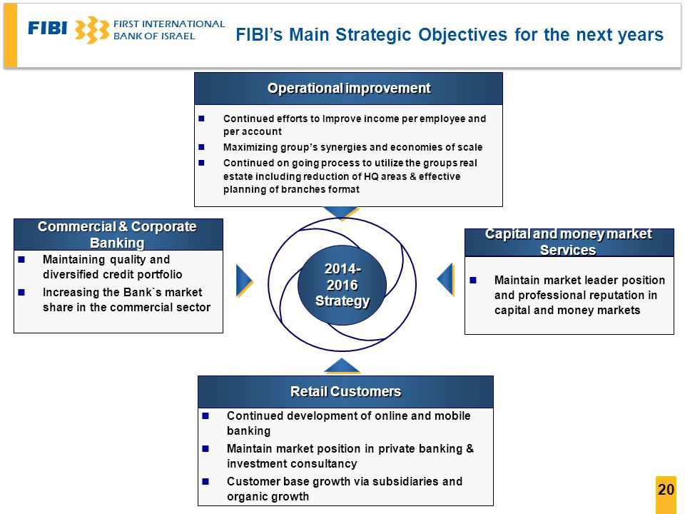 FIBI's Main Strategic Objectives for the next years