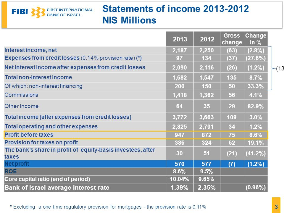 Statements of income 2013-2012 NIS Millions