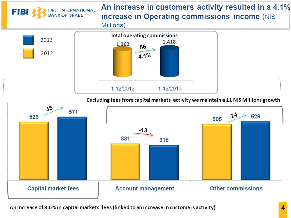An increase in customers activity resulted in a 4
