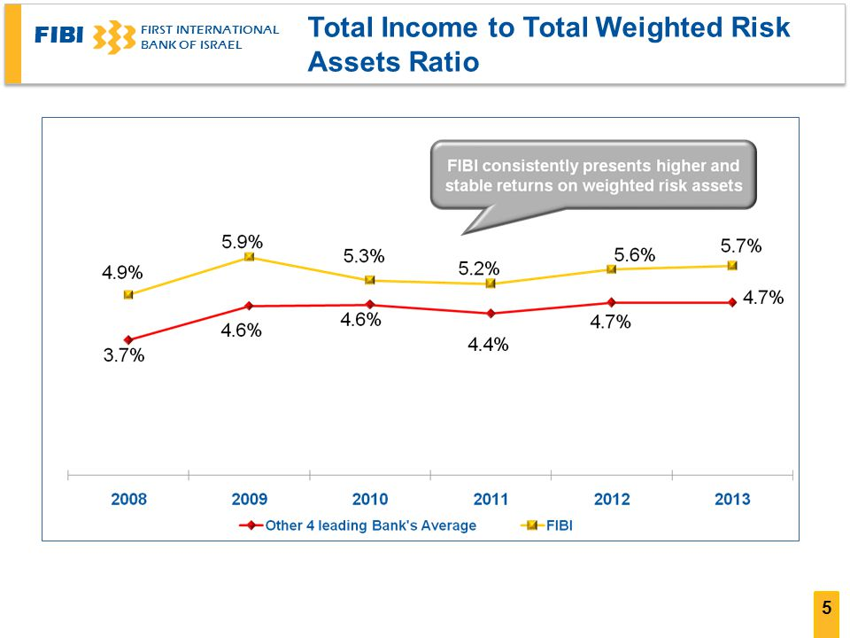 Total Income to Total Weighted Risk Assets Ratio