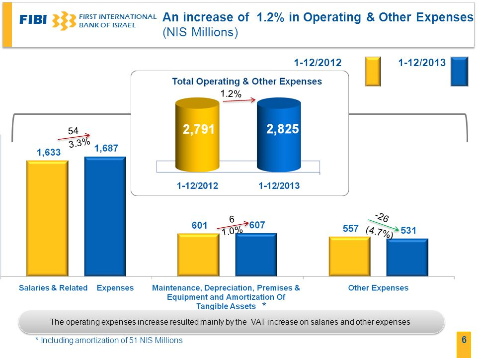 An increase of 1.2% in Operating & Other Expenses (NIS Millions)