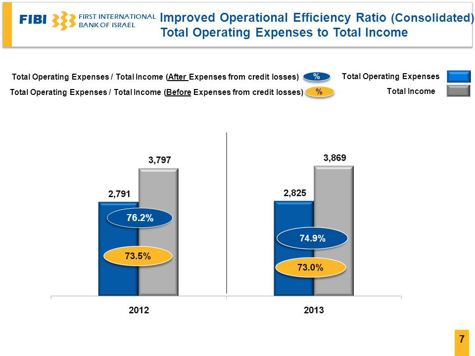 Improved Operational Efficiency Ratio (Consolidated)