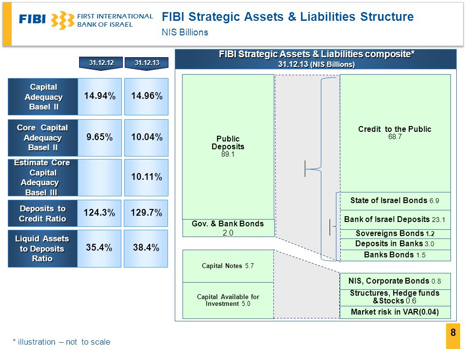FIBI Strategic Assets & Liabilities Structure