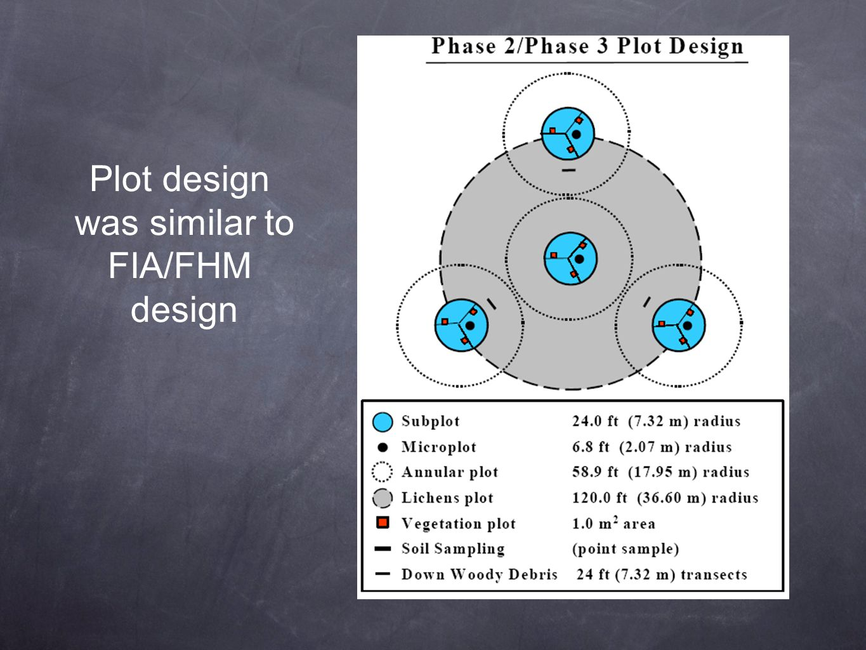 Plot design was similar to FIA/FHM design