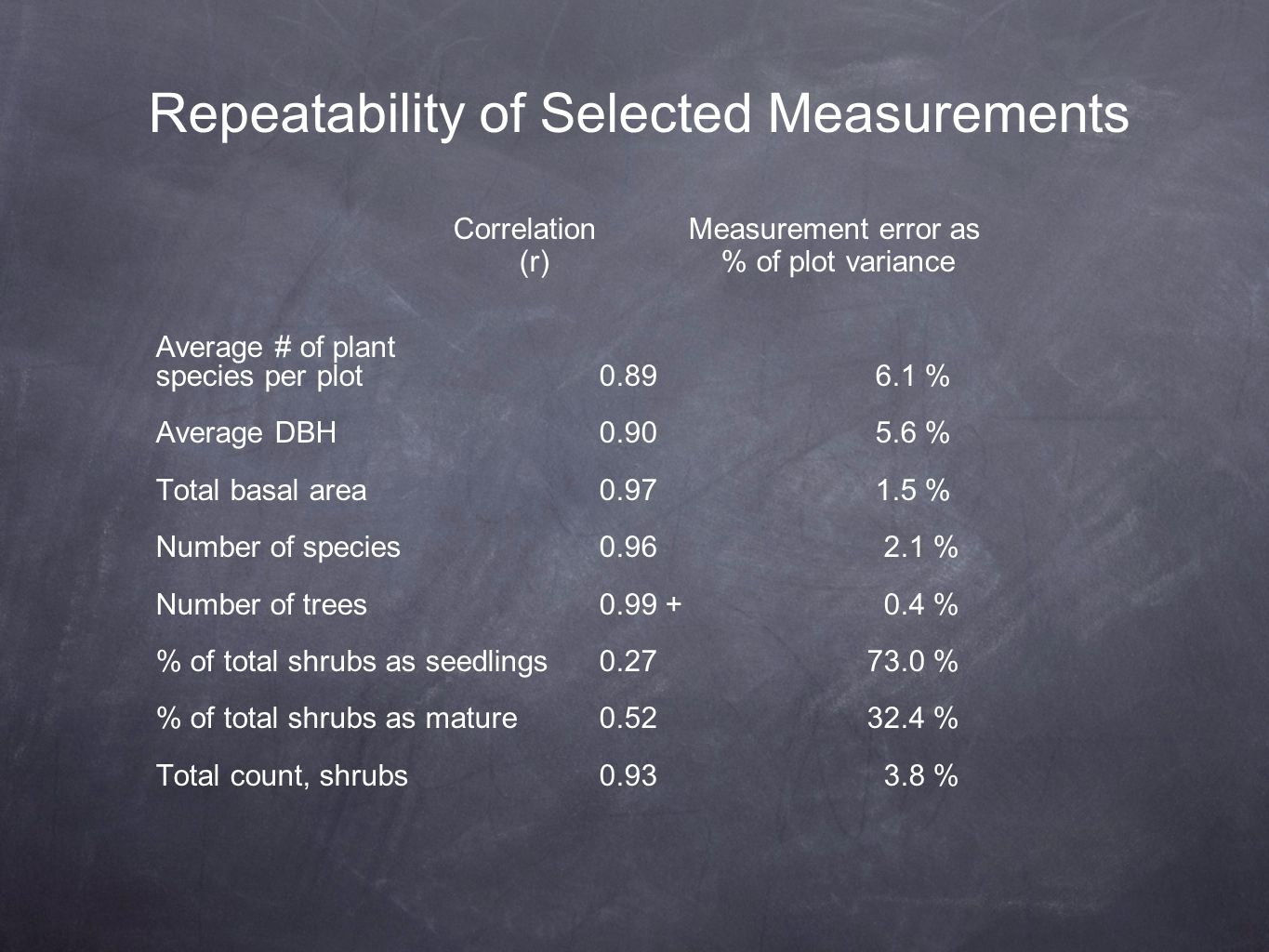 Repeatability of Selected Measurements