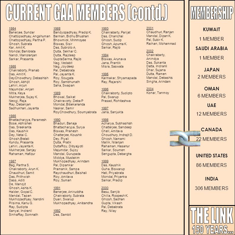 CURRENT GAA MEMBERS (contd.)