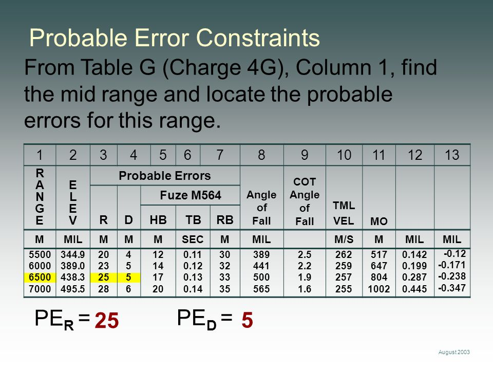 Probable Error Constraints