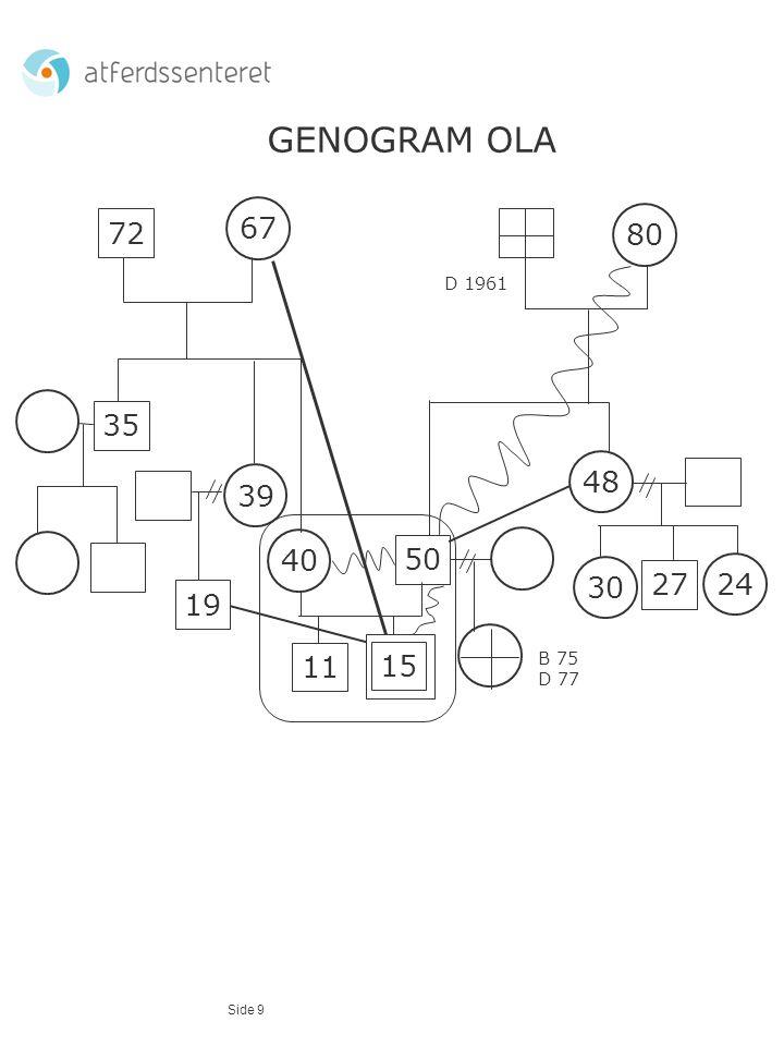 GENOGRAM OLA 67 40 39 30 24 48 80 72 35 19 11 15 50 27 D 1961 B 75 D 77
