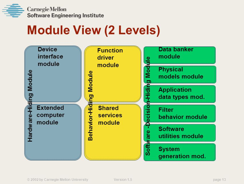 Module View (2 Levels) Hardware-Hiding Module Device interface module