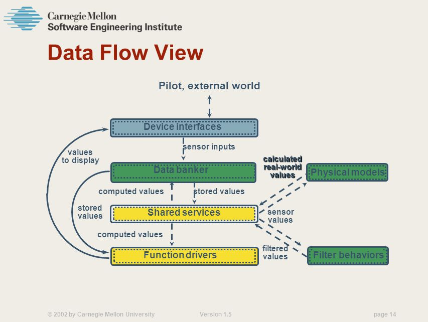 Data Flow View Pilot, external world Device interfaces Data banker