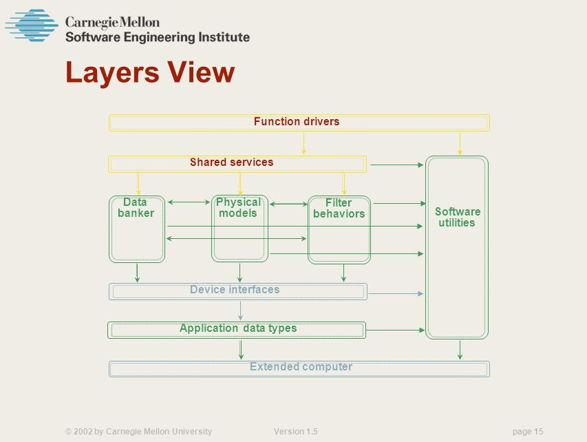 Layers View Function drivers Shared services Data banker Physical