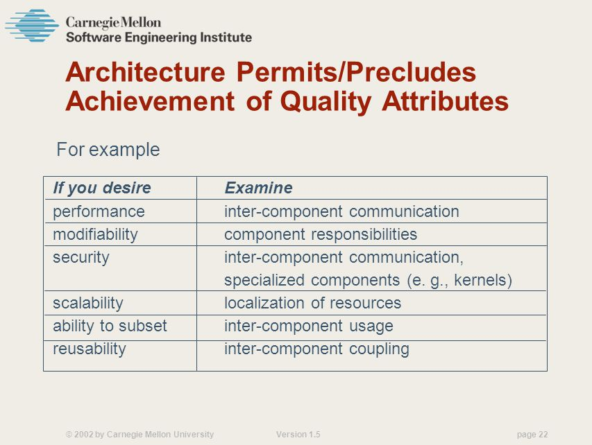 Architecture Permits/Precludes Achievement of Quality Attributes