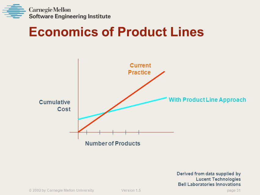 Economics of Product Lines