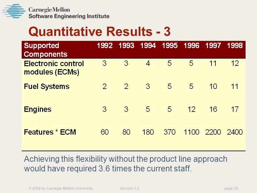 Quantitative Results - 3