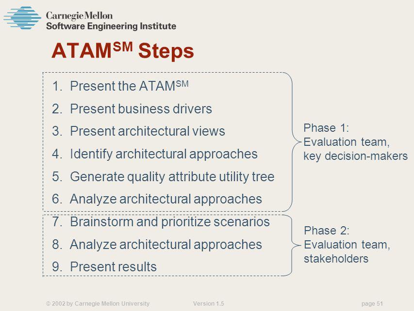 ATAMSM Steps 1. Present the ATAMSM 2. Present business drivers